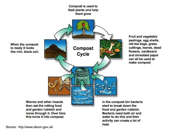 CompostCycle