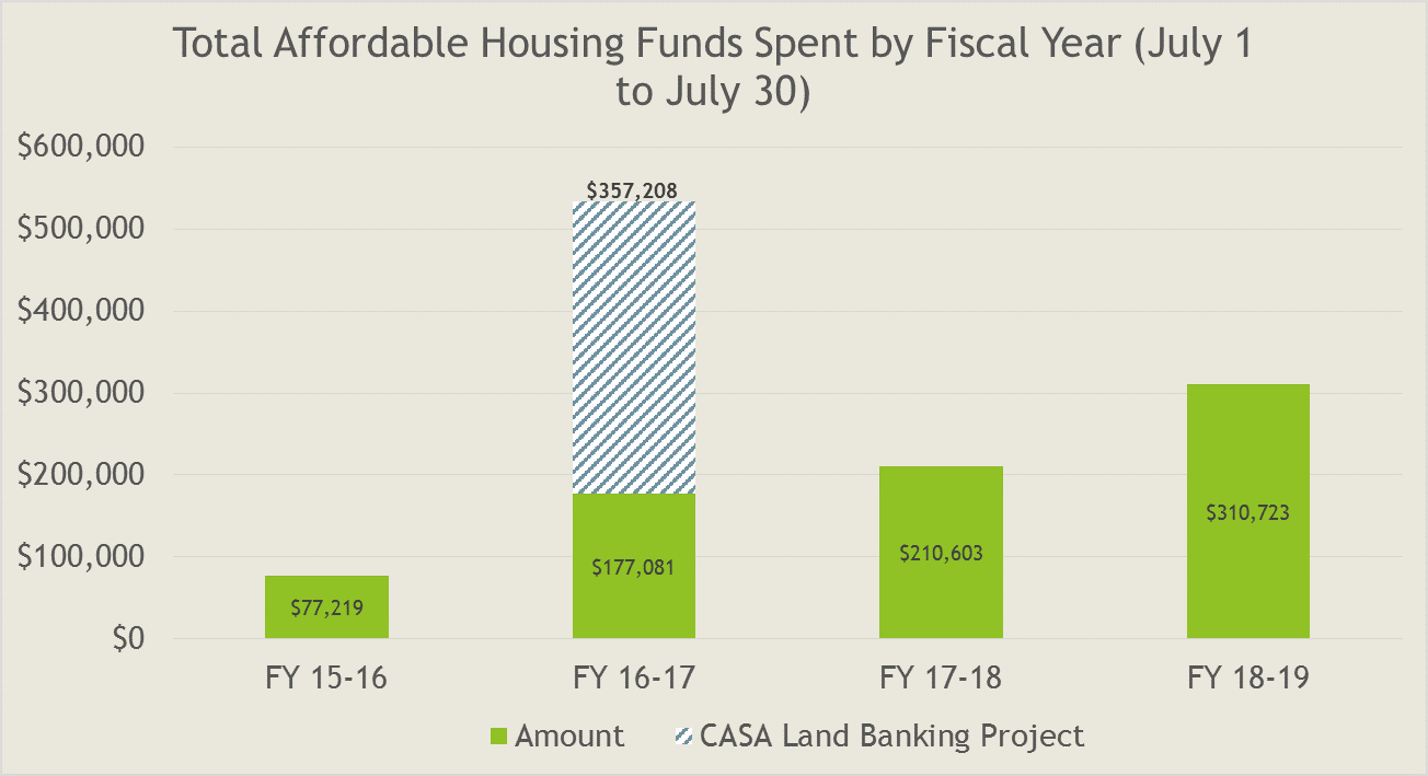 bar chart total funds spent